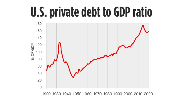 U.S. private debt
