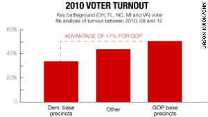 Democratic pollster Cornell Belcher says these results show the advantage Republicans have in midterm elections.