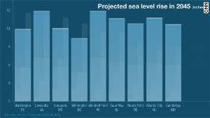 Projected sea level rise in 2045