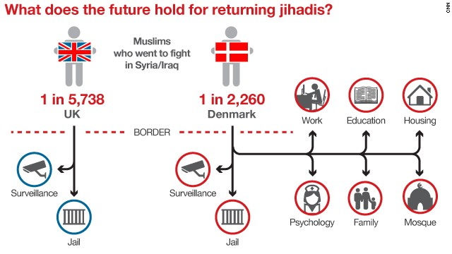Denmark's program for returning jihadis differs from the UK's approach. The UK says it takes the issue very seriouslyeight=