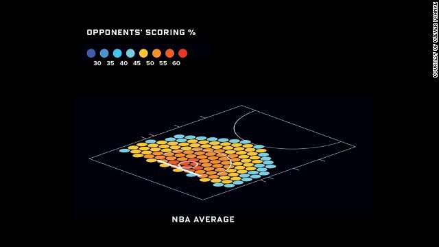 Overall, NBA shooters make 49.7 percent of their shots when they face a defender around the basket.