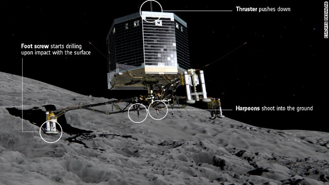 After three months in orbit around its target comet, Rosetta's Philae lander will be deployed from the orbiter on November 12, 2014. Once in position, the lander will self-deploy, unfold its three legs and descend. Once on the surface, a harpoon will anchor it in place and a thruster will push the lander downwards.