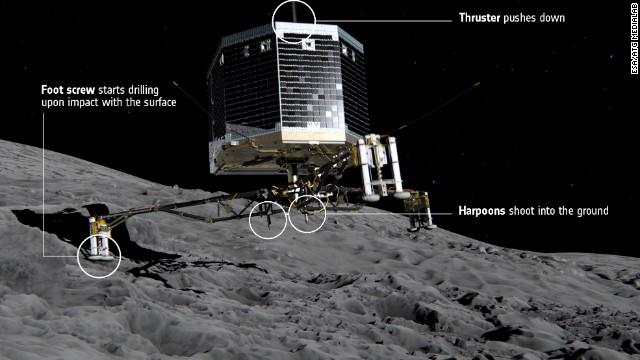 La nave espacial  'Philae' aterrizará en un cometa este miércoles
