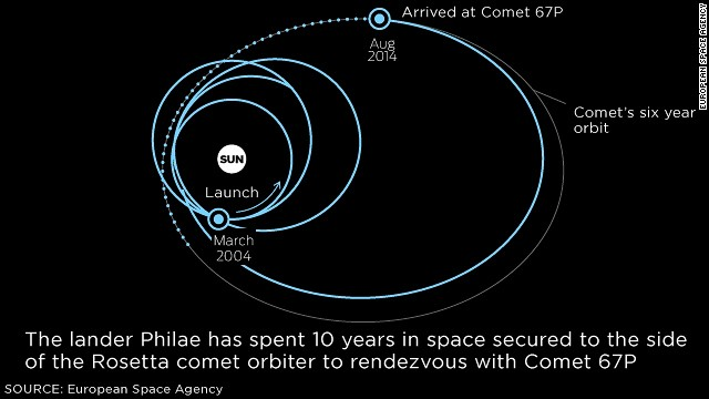 How Rosetta lands on the comet