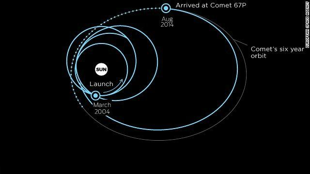 Cómo aterrizará Philae en el cometa
