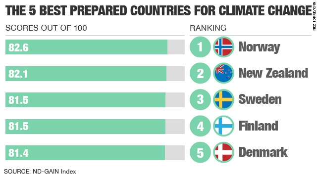 Norway is the best prepared country for climate change, according to data released last week by the University of Notre Dame Global Adaptation Index.