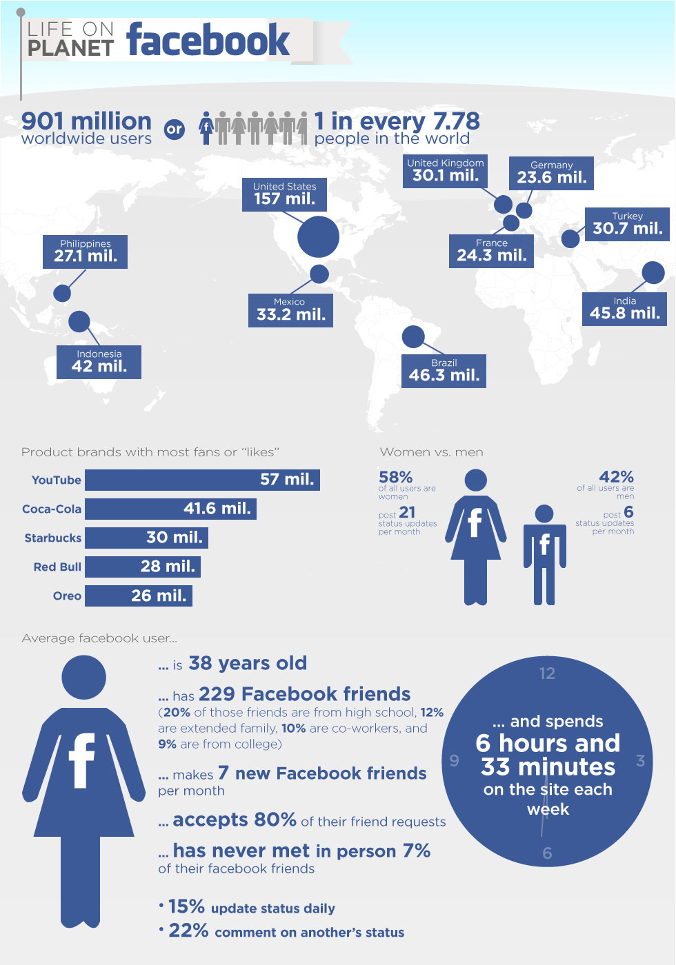901 million worldwide users. 58% of all Facebook users are women, while 42% of Facebook users are men. Average Facebook user is 38 years old, has 229 facebook friends, and makes 7 new facebook friends per month.