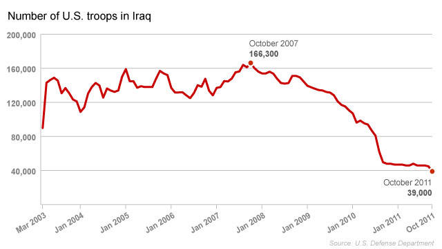 111021071034-us-troops-in-iraq-chart-sto