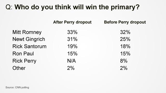 CNN poll results