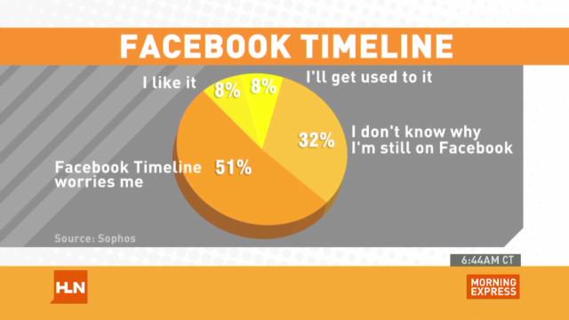 Do people hate Facebook Timeline?