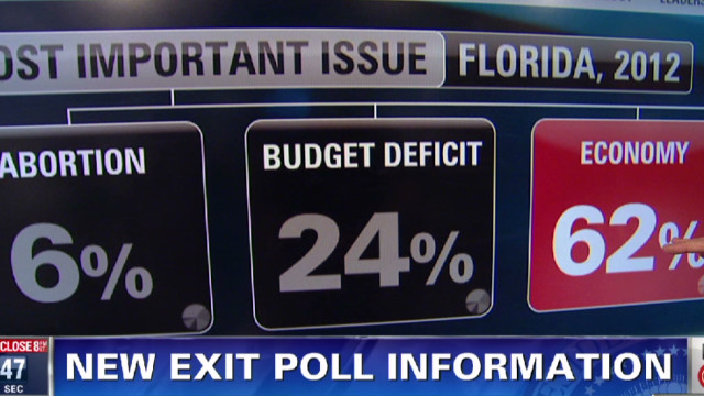 Who voted in the Florida primary?