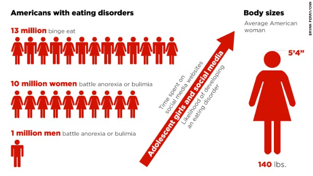 problem of eating disorders in american society Nutrition and health issues find information on a variety of diseases and problems in the digestive system including constipation, celiac disease, gallstones, heartburn, lactose intolerance, ulcers, and more eating disorders find information on eating disorders such as anorexia.