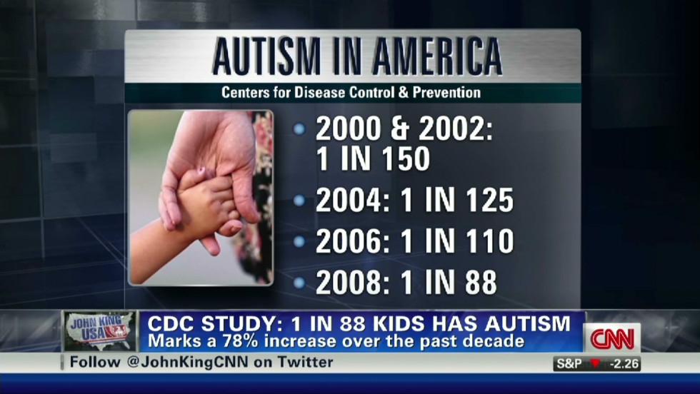 According to its most recent data available, from 2008, 1 in 88 children has some form of autism spectrum disorder, according to the U.S. Centers for Disease Control and Prevention. The rate was higher for boys -- 1in 54 --  the agency said.