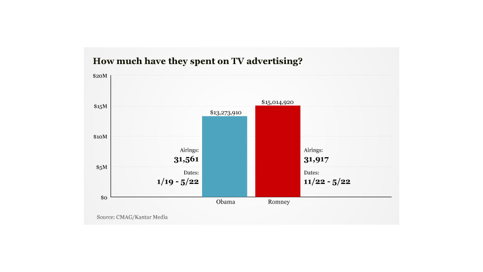 Both campaigns have spent millions on TV ads. The Obama campaign spent nearly $13.3 million from January 19 to May 22, while the Romney campaign spent more than $15 million from November 22 to May 22, according to Kantar Media/Campaign Media Analysis Group, which tracks political ad spending.