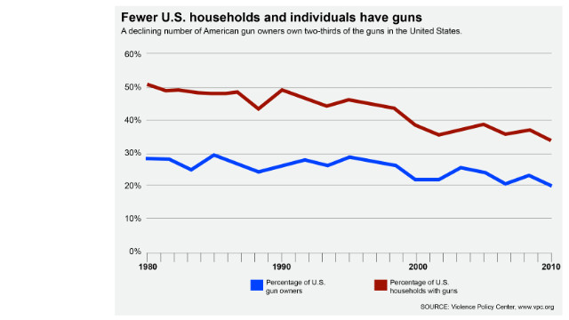 Gun ownership declining in U.S.