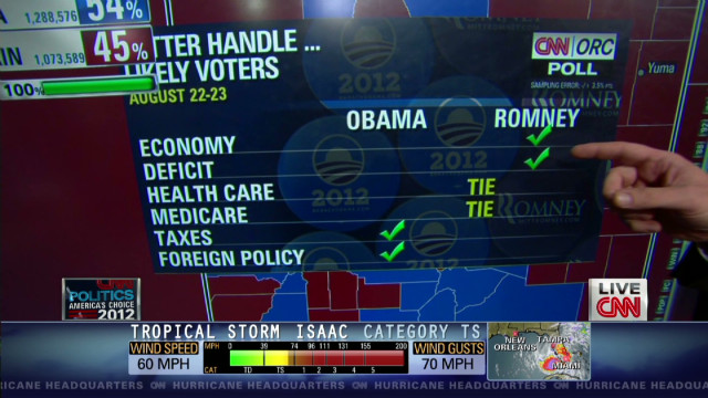Poll: Obama vs. Romney on the issues