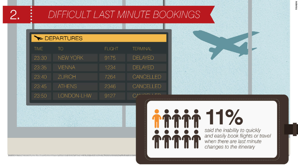Last minute changes to a meeting or presentation are often unavoidable. But adjusting travel arrangements accordingly can be frustrating. One in ten of those surveyed said their biggest pain point when travelling was the inability to efficiently book air or rail travel at short notice.  Wasted time and the inability to sustain productivity was cited by many respondents as a big concern.