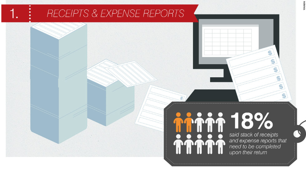 The biggest issue for business travellers comes in the aftermath of their trip. Filing receipts and expense reports is boring and time-consuming. This, teamed with other problems, left one in twenty of those surveyed with thoughts of resigning. One in five travellers said their negative experiences would prompt them to turn down a new job, if it required a lot of travel.
