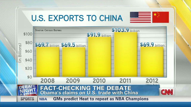 Fact check: U.S. trade with China