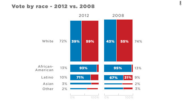 Voter turnout by race