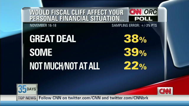 What Americans think of the fiscal cliff