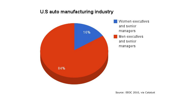 Women senior managers in motor industry