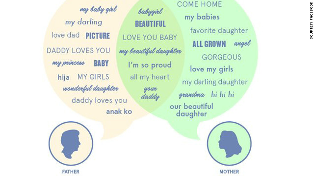 Here are the words and phrases that moms and dads use most often when communicating with their daughters on Facebook.