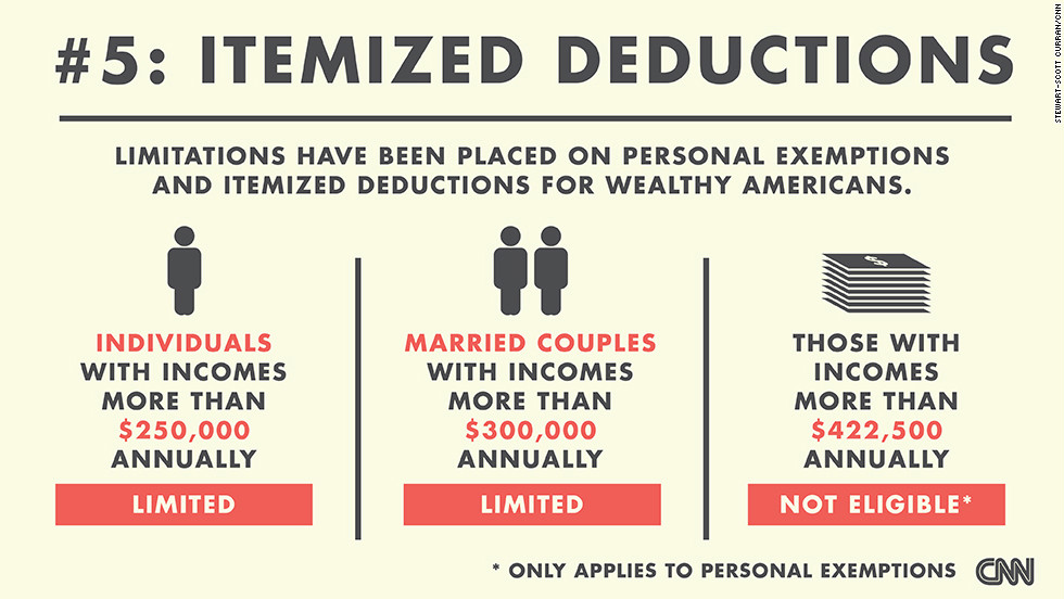 Personal exemptions and itemized deductions are limited for individuals with incomes more than $250,000 annually and married couples with incomes more than $300,000. Those with incomes above $422,500 will not qualify for a personal exemption. (Source: CNNMoney)