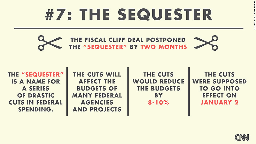 "The deal deferred decisions about government spending cuts that were supposed to go into effect on January 2. These cuts are called the ""sequester."" So, what exactly is in the sequester? <a href=""http://money.cnn.com/video/news/2012/12/07/n-sequester-government-spending-cuts-fiscal-cliff.cnnmoney"" target=""_blank"">Watch this explanation from CNN's Christine Romans</a>. (Source: CNNMoney)"