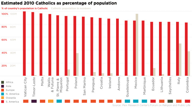Catholic population in percentages