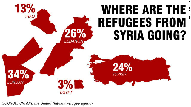 Syria's refugees: Where do they go?