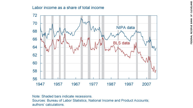 Labor's declining share of total income (Sources: Bureau of Labor Statistics, calculations by Margaret Jacobson and Filippo Occhino