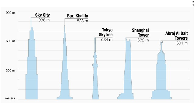 World's tallest buildings -- click to expand