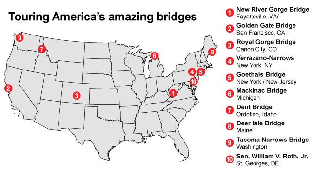 Ten scary-high bridges