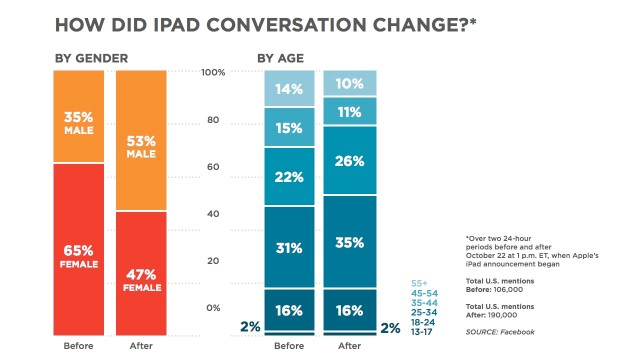 "Who's talking about iPads? View more in this chart showing who was mentioning ""iPad"" in their Facebook posts -- 24 hours before and after Tuesday's press conference began. What do you think of the difference in gender proportions?"