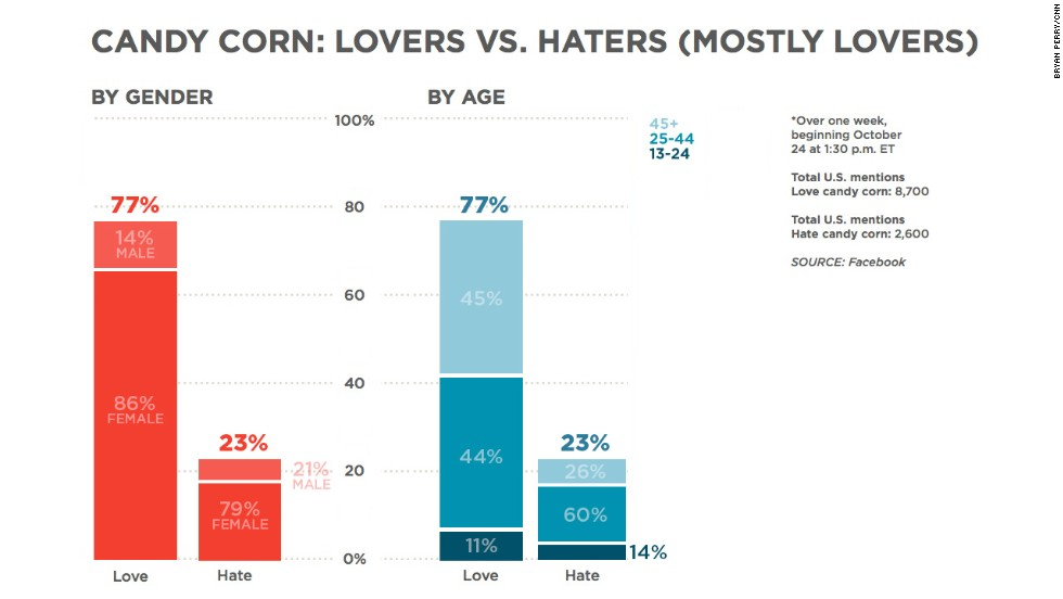 "Candy corn is a pretty polarizing confection. But when CNN looked at Facebook mentions of ""love candy corn"" and ""hate candy corn"" during Halloween week last year, we found a lot more love than hate."