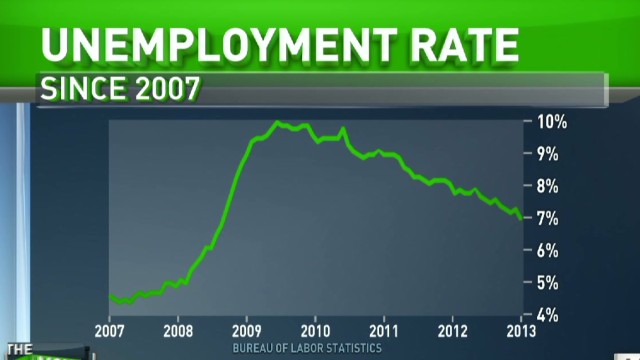 Are the right jobs coming back?
