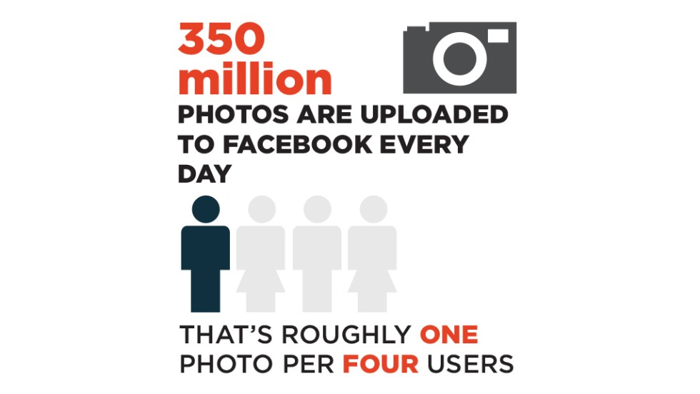 350 million photos are uploaded to Facebook every day.