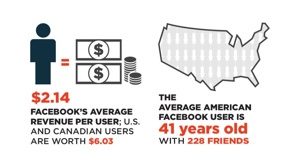 The average American Facebook user is 41 years old with 228 friends.