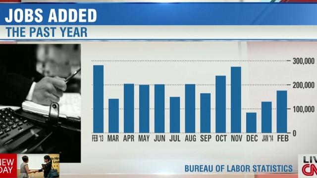 February jobs report beats expectations