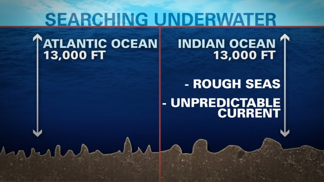 How do ocean recoveries work?