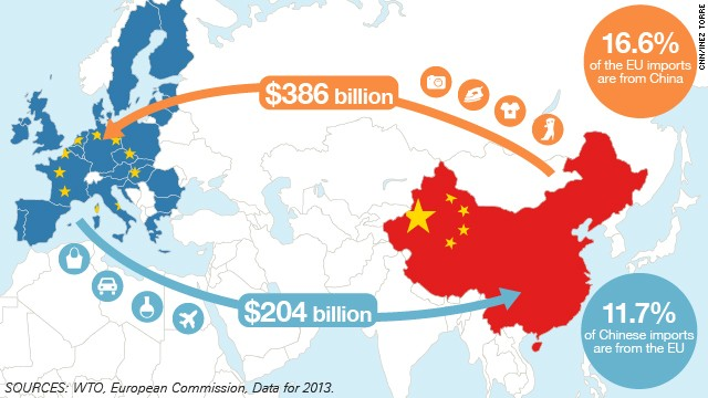 This map shows the trade flows between China and the EU.