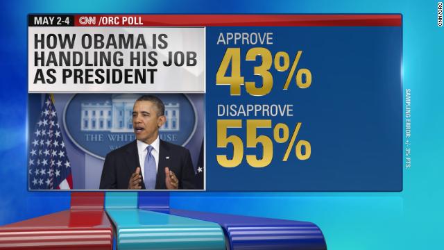 Poll: Skeptical of Obama, Economy