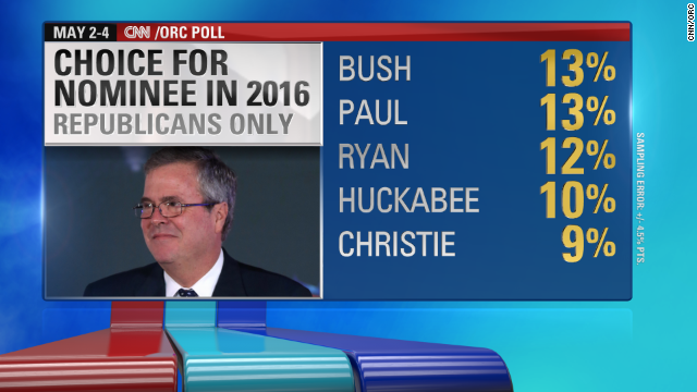 2016: Jeb up, Hillary down