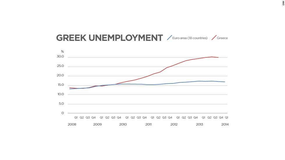 Greece unemployment soared as austerity took its toll.
