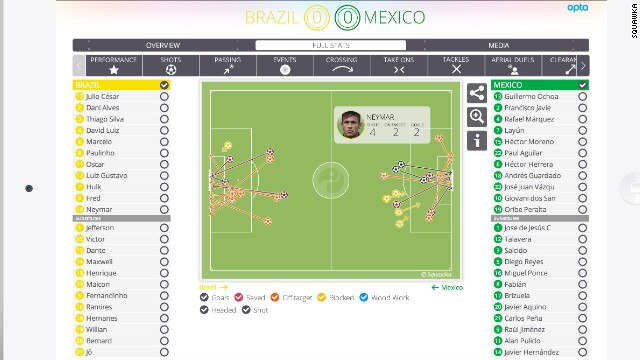 This Squawka Match Center image compares the shots of Brazil and Mexico in their opening FIFA World Cup games. The company is tipped as a start-up to watch.