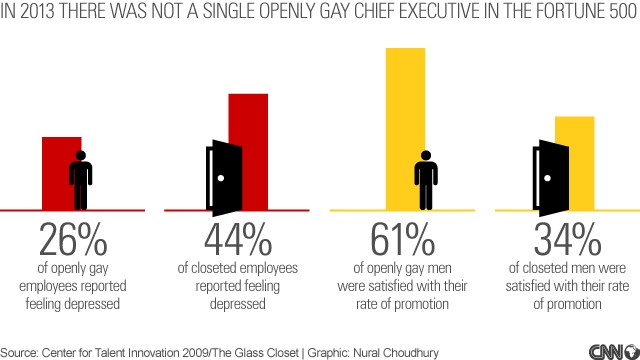 Why coming out is good for business