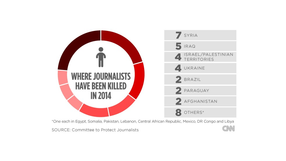 Where journalists have been killed in 2014.