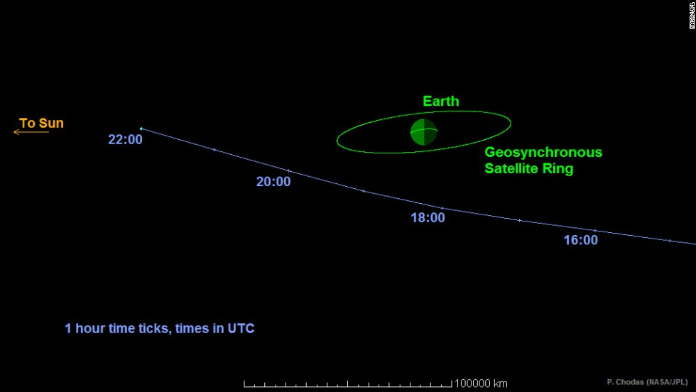 This graphic shows the path Asteroid 2014 RC took as it passed Earth on September 7. The space rock came within one-tenth the distance from Earth to the moon.