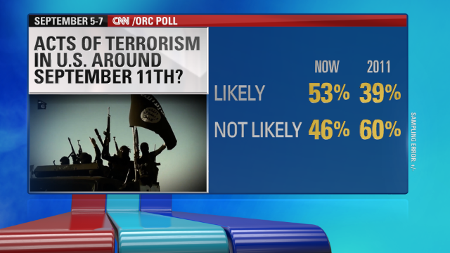Growing public fear over terror threat